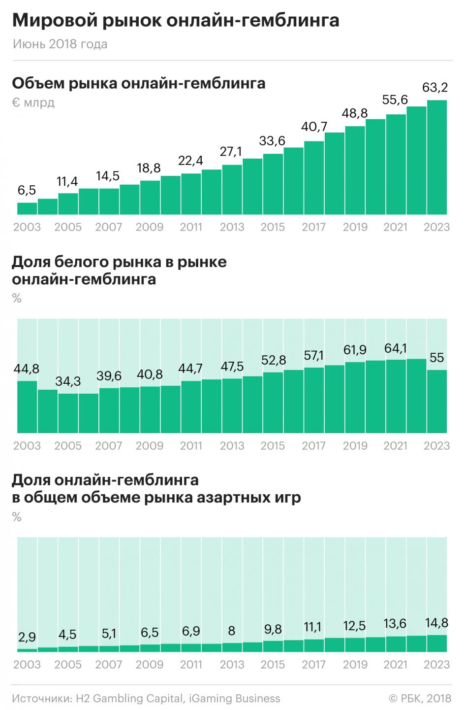 Инвестиции в Азарт: Как открыть Казино