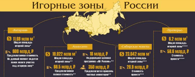 Ответственность за игорный бизнес на территории РФ